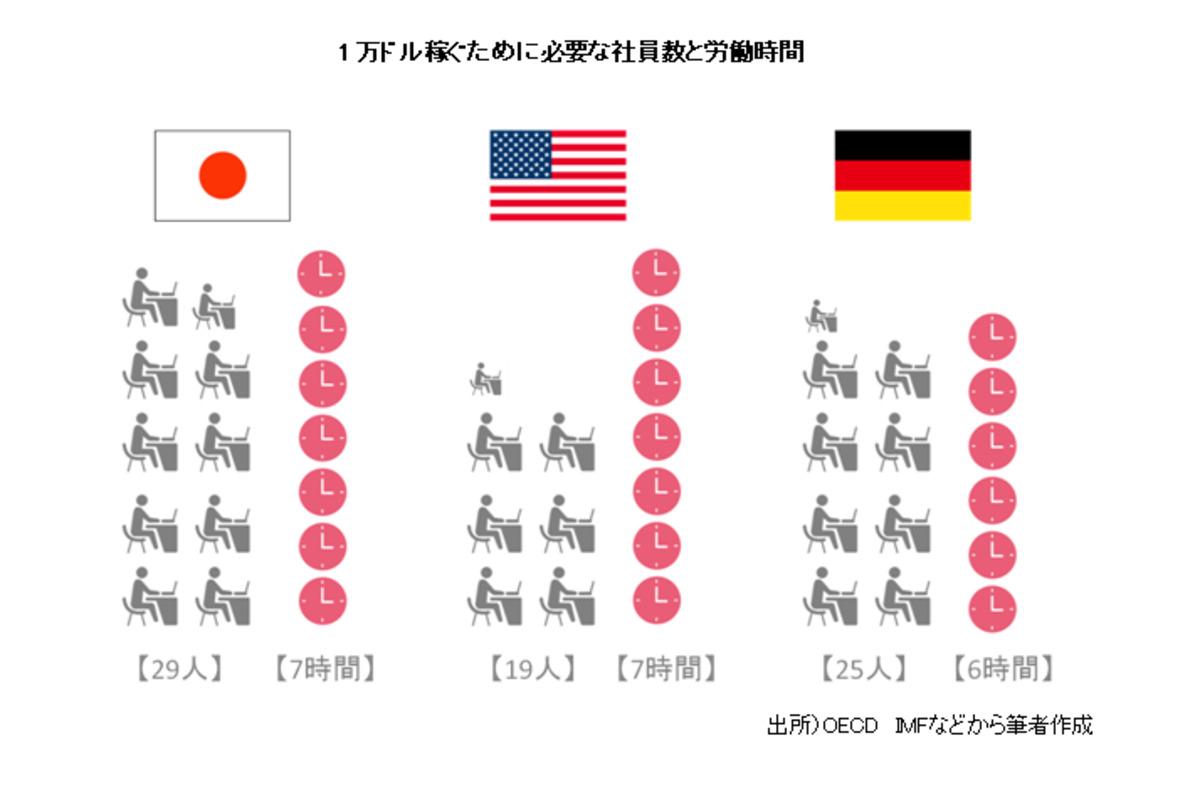 米国と日本の労働生産性比較