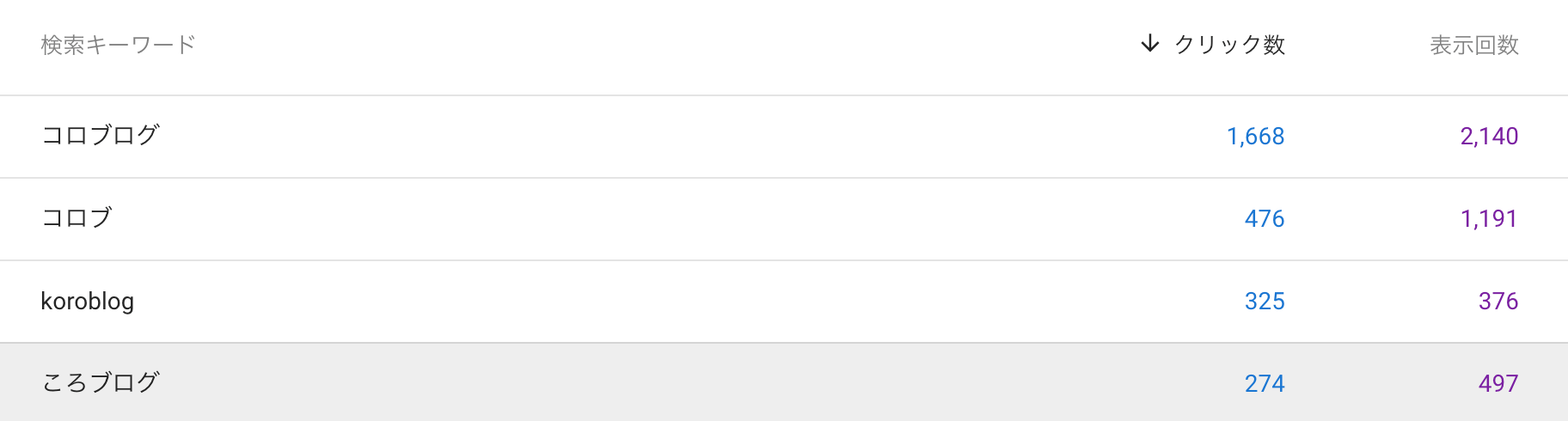 指名検索での流入